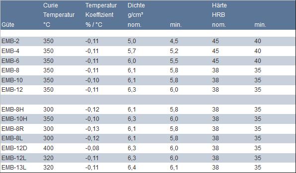 Physikalische Eigenschaften bei Raumtemperatur